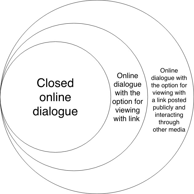 Online dialogues do one