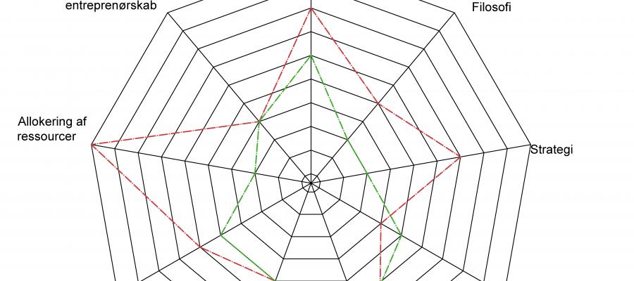 Del 2 - 2. Cirkelrefleksionsøvelse